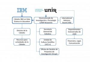 Chair-IBM-Structure