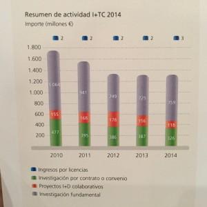 Fuente: Encuesta de Investigación y Transferencia de Conocimiento 2014 de las Universidades Españolas